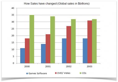 analyzing sales comparison.