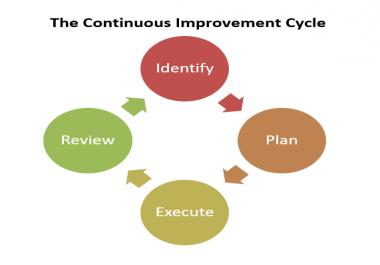 analyze your business process