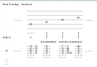send guitar chord charts to create chord melodies