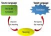 translate your English file to Indonesia language