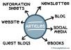 write effective website content